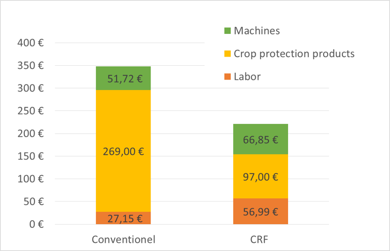 Cost structure of plant protection for sugar beet (€/ha)